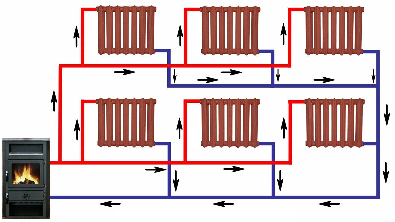Водяное отопление с нижней разводкой: особенности технологии монтажа
