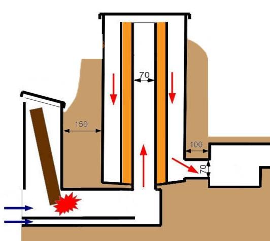 Реактивная печь: схема