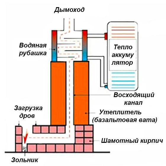 Реактивная печь с водяным контуром: схема
