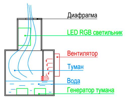 Схема создания эффекта живого огня