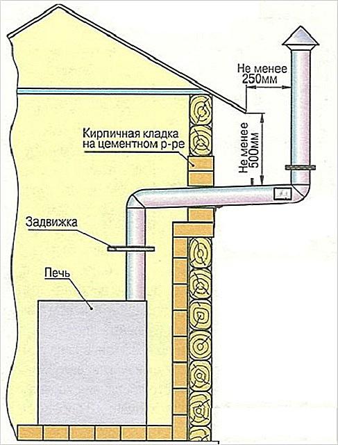 Схема вывода дымохода через стену