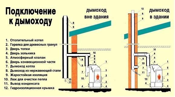 Дымоход для газового котла