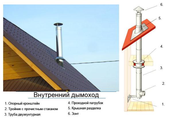Обустройство внутреннего дымохода с использованием двухконтурной трубы
