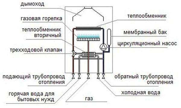 Устройство газовых и твердотопливных котлов