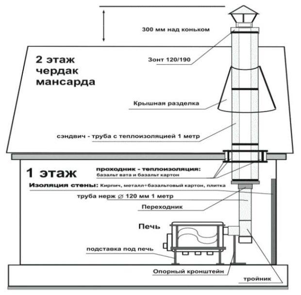 Схема сборки дымохода