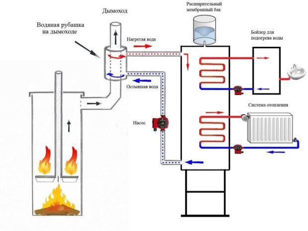 Схема работы буржуйки с водяным контуром