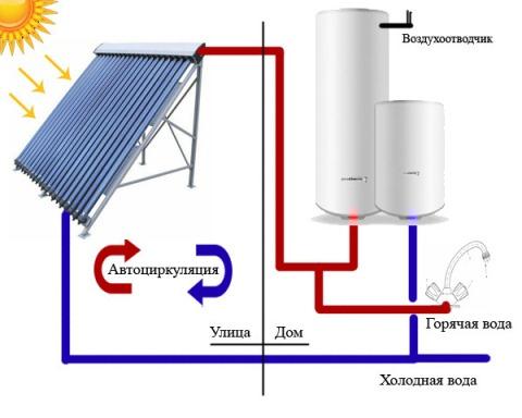 Схема одноконтурной системы