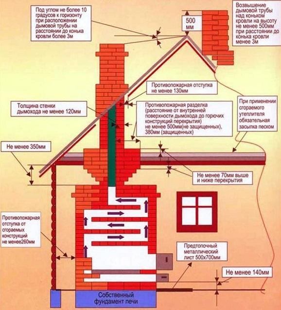 Советы по пожарной бехзопасности