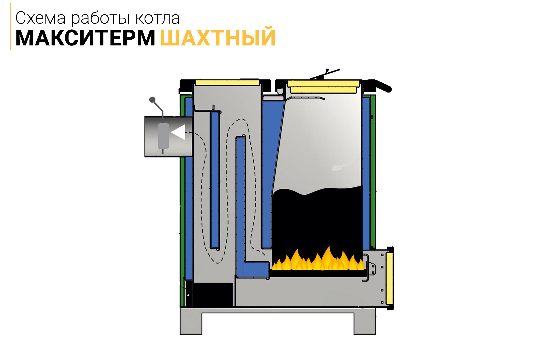 Тепловое оборудование -шахтные котлы
