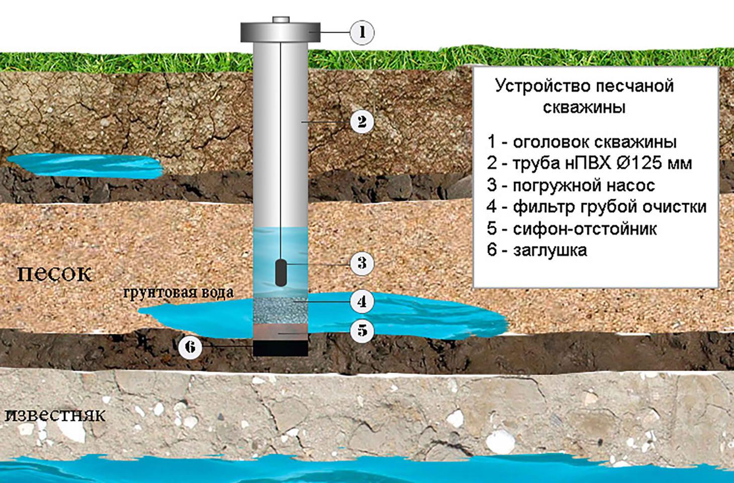 Что нужно знать, если вам нужна скважина для воды
