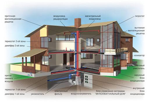 автономная система отопления дома
